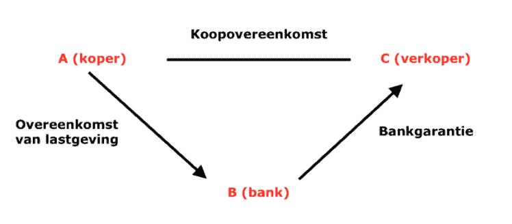 Voorbeeld bankgarantie