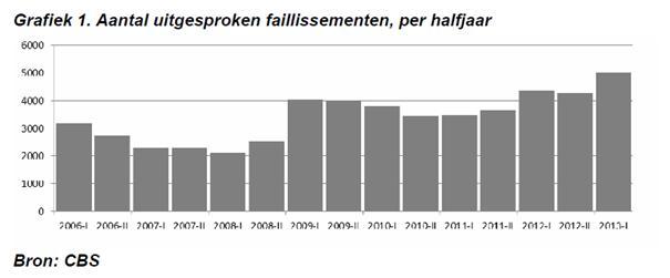 CBS.nl faillissementen